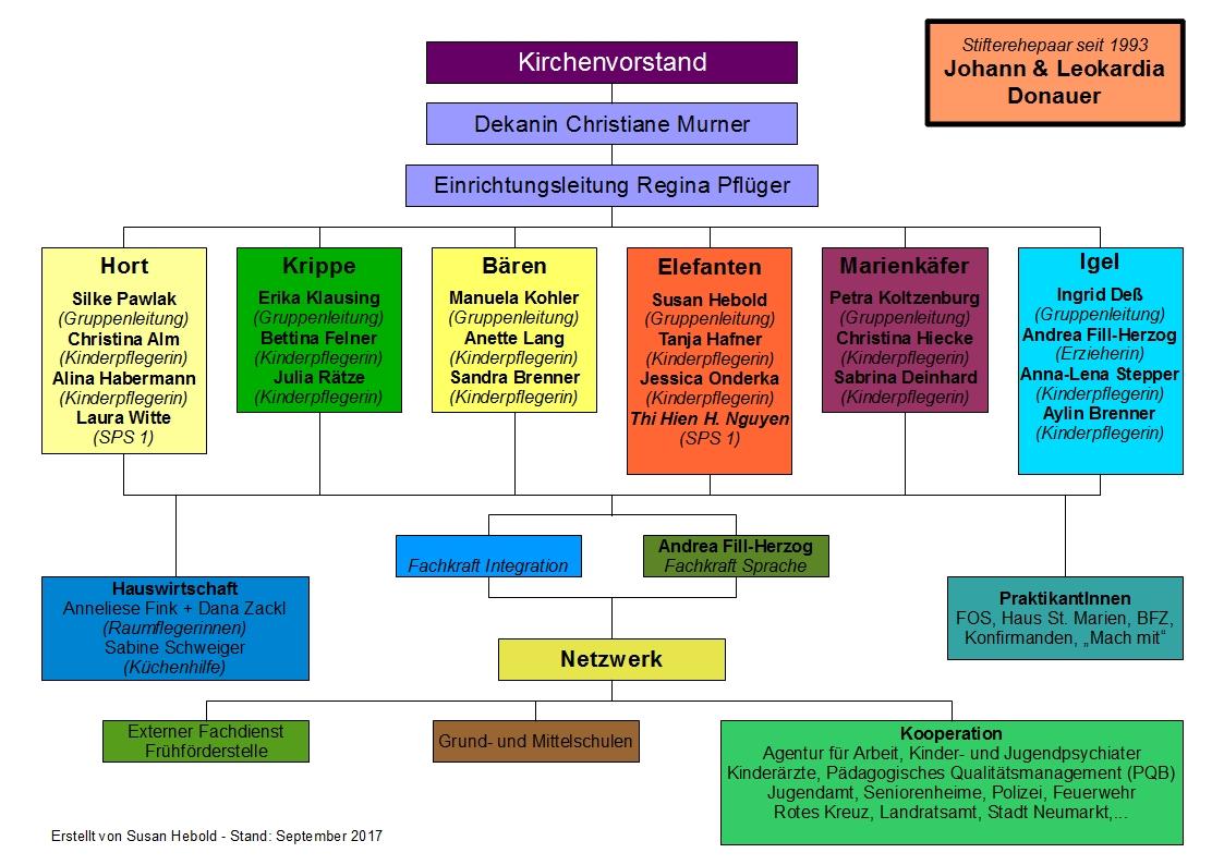 Organigramm - Evangelischer Kindergarten \